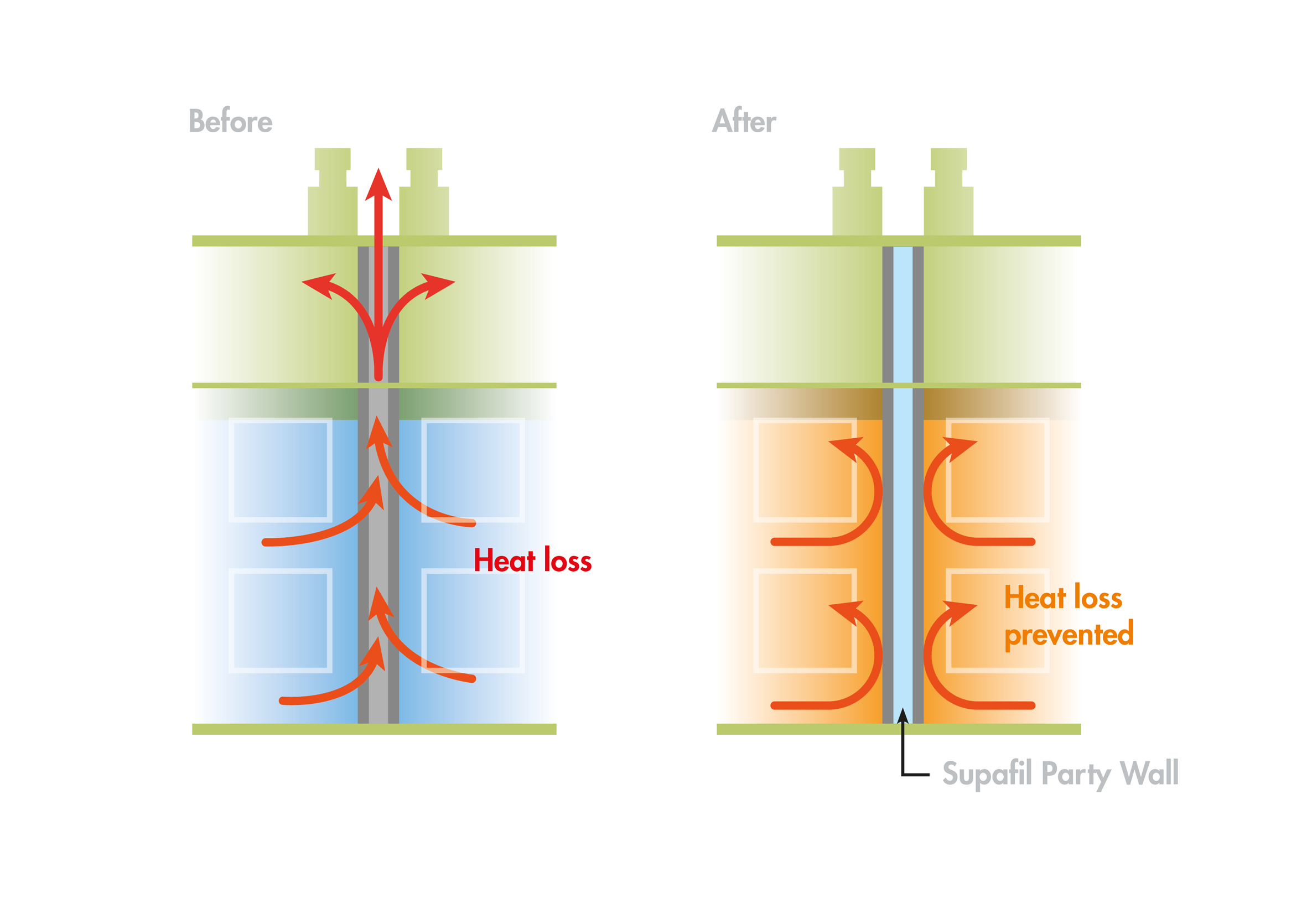 Door Heat Loss : How new rdsap helps tackle uninsulated party wall cavities