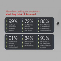 Customer survey results from Advanced