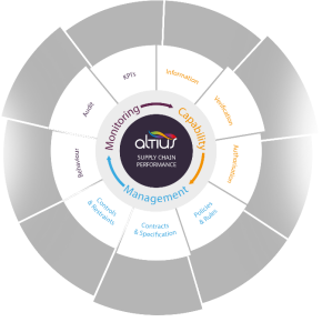 Altius compliance supply chain performance