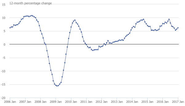 Annual house price rates of change, UK all dwellings (January 2006 to January 2017)