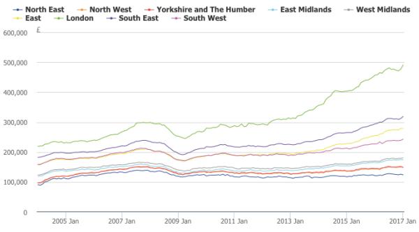 Average house price, by English region (January 2004 to January 2017)