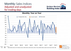 BMBI December 2017 Monthly sales chart showing the trading day effect