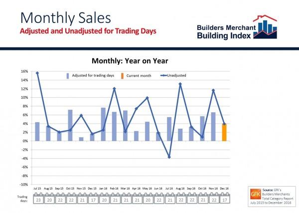 BMBI December yr-on-yr inc trading days
