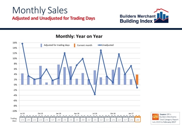 Builders Merchants' February sales up on last year when adjusted for trading days