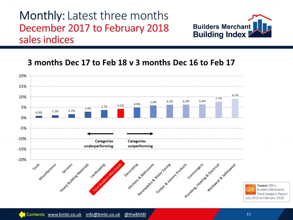 BMBI February 2018 latest three months sales chart