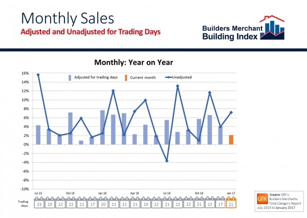 A drier climate and extra working day this year contributed to a strong start for Builders' Merchants