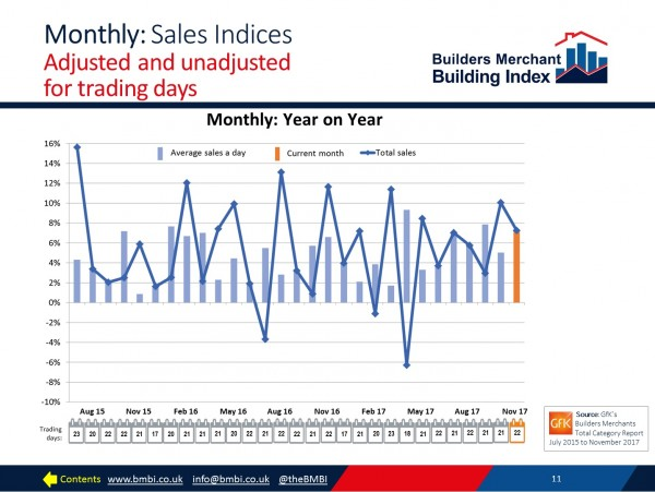 BMBI: Positive November for builders merchants - Buildingtalk | Construction news and building products for specifiers
