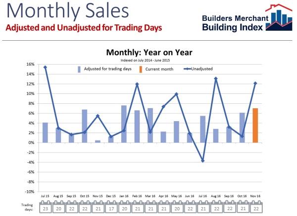 Buoyant Builders' Merchants' sales in November