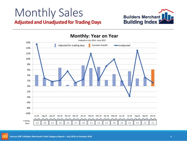 bmbi-october-yr-on-yr-inc-trading-days