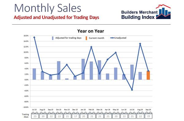 bmbi-september-yr-on-yr-inc-trading-days