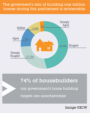 Housebuilders survey