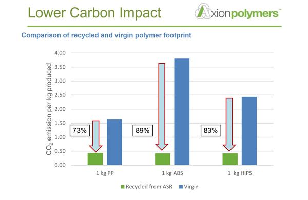 Axpoly Carbon Footprint Analysis