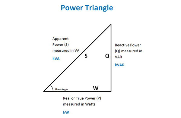 Power Triangle, measuring power factor
