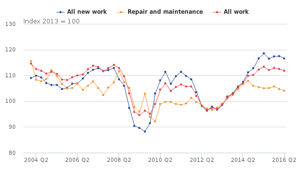 ONS Construction Output