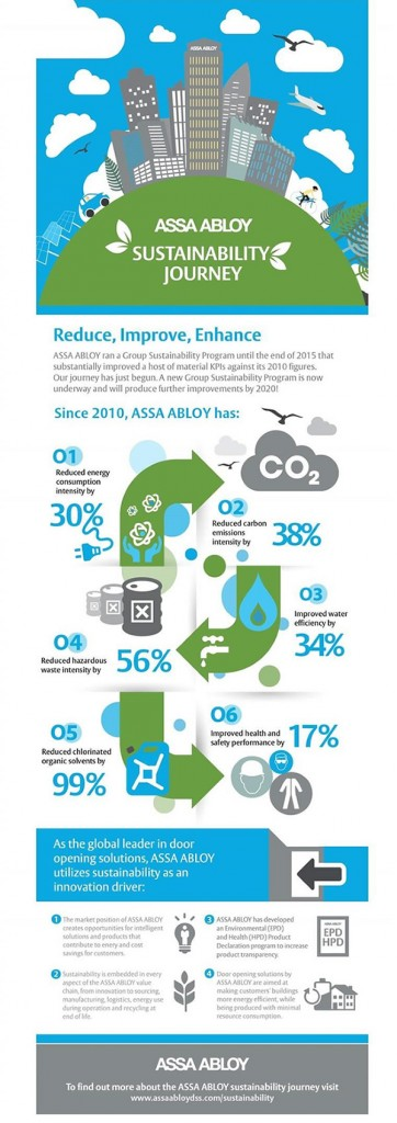 ASSA ABLOY's sustainability journey