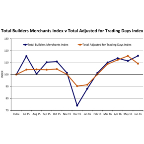 total-builders-merchants-v-trading-days
