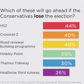 UK Construction Week general election survey img 1