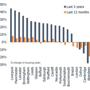 hometrack house price growth
