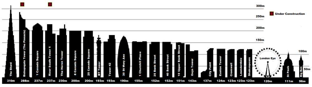 30344_london-skyline-graph.JPG