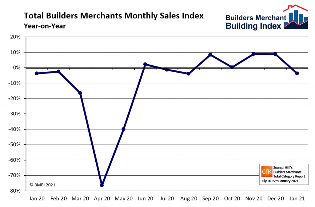 BMBI: Builders' Merchants' sales resilient in January | Buildingtalk | Construction news and building products for specifiers