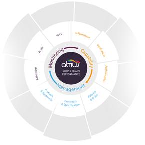 Altius compliance framework