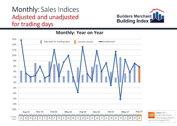 BMBI August 2017 monthly sales chart showing the trading day effect