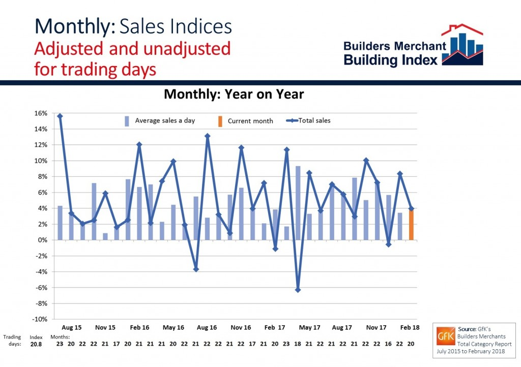 BMBI February 2018 monthly sales chart – unadjusted and adjusted for tra...