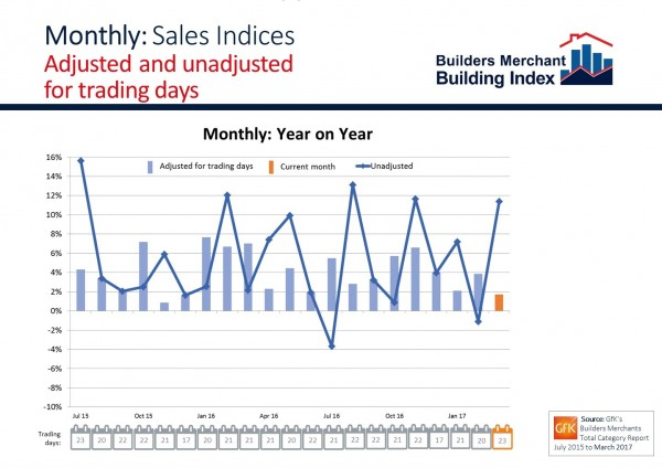BMBI March 2017 Monthly sales chart adjusted for trading days