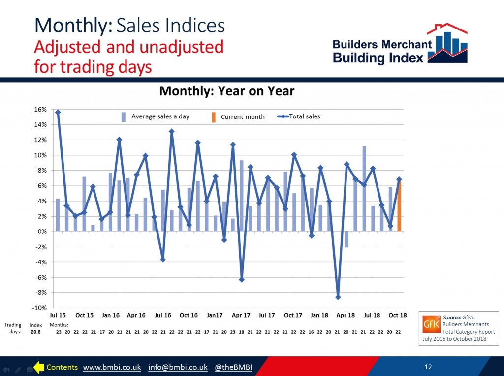 BMBI October 2018 monthly sales chart unadjusted and adjusted for trading days