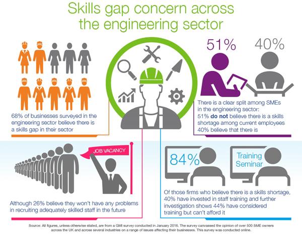 cbaf-engineering-skills-gap-concern-july-2016