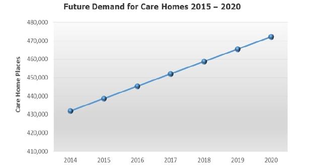 Care-home-demand