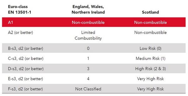 Euroclass Table