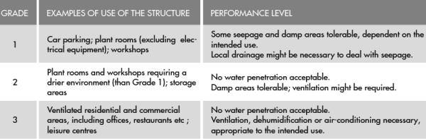 Figure 1 newton waterproofing