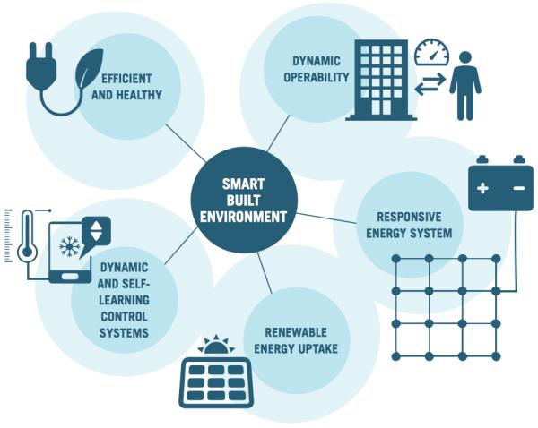 Five pillars of a smart built environment