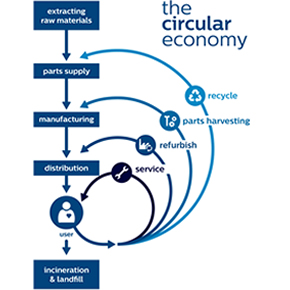 Circular economy business models for hospitals