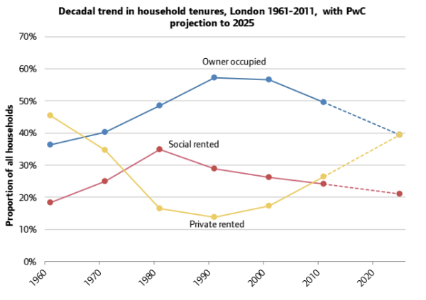 London Home Ownership