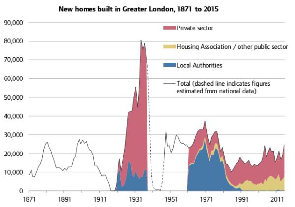 London Housebuilding