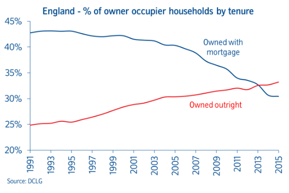 Percentage of owner occupier households