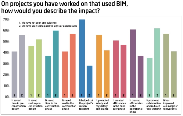 The impact of BIM Source Construction Manager