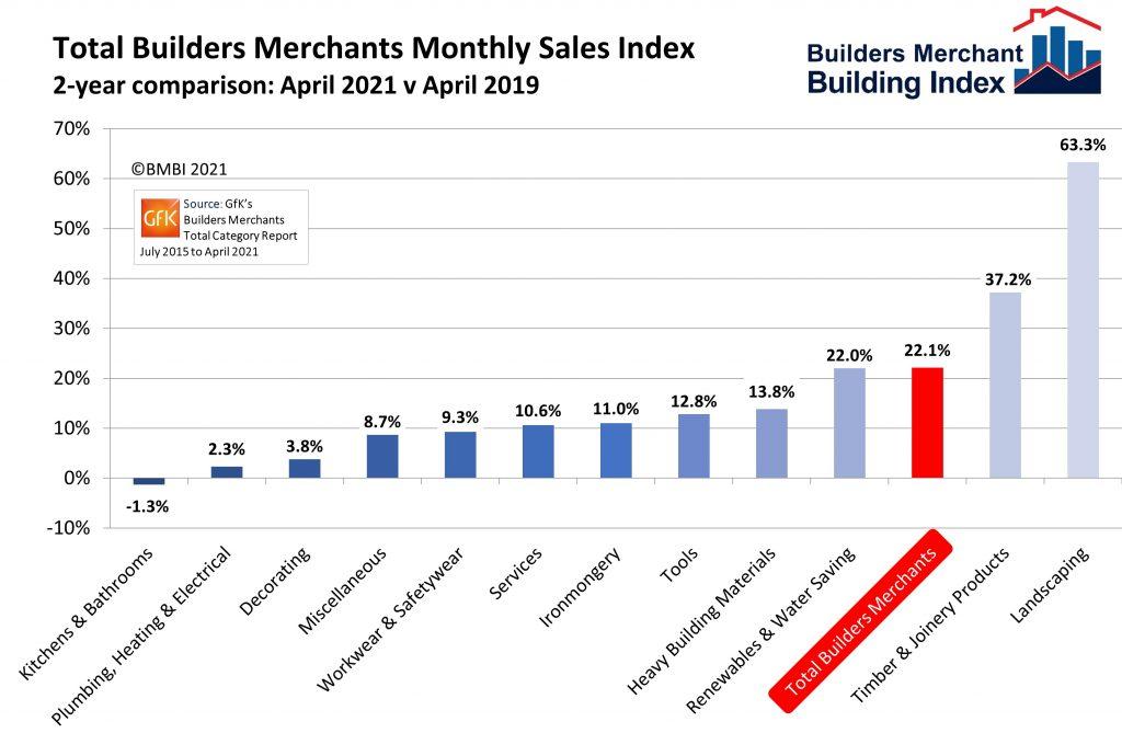 BMBI: Strong April as Builders' Merchants' sales bounce back
