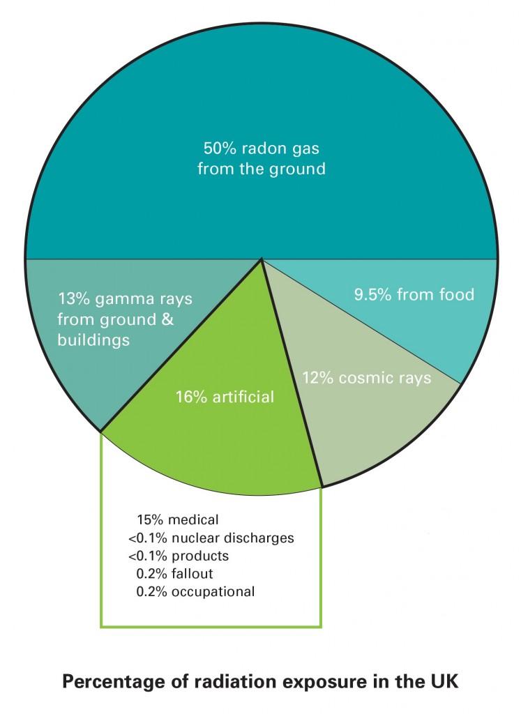 UK-Radiation-Exposure-Chart