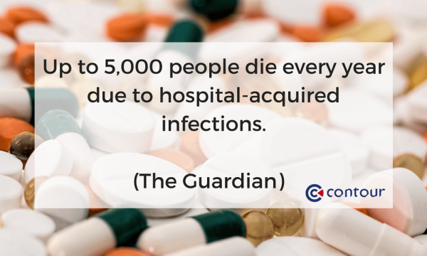 Up-to-5000-people-die-every-year-due-to-hospital-acquired-infections.-1