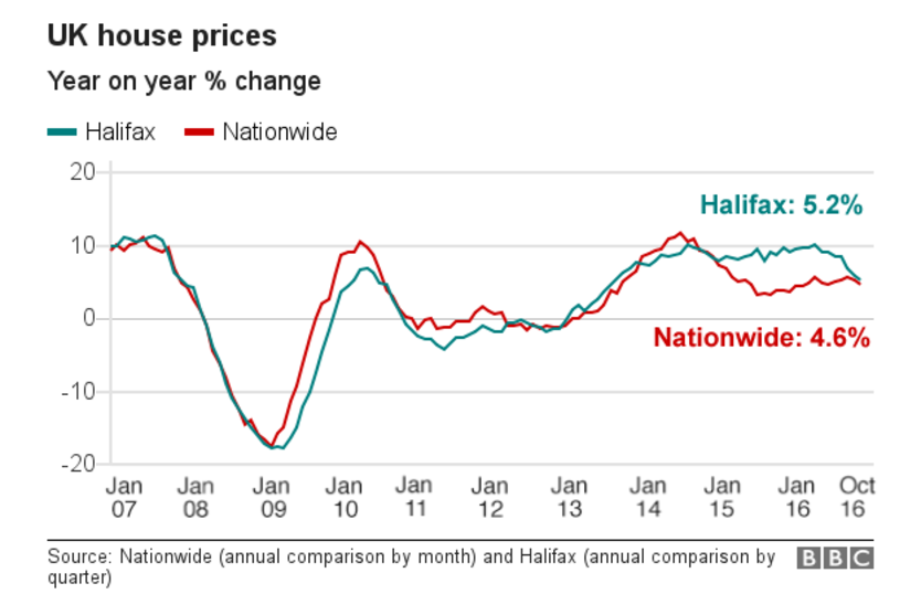 house-price-changes-comparison-bbc