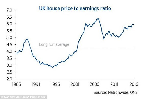 house-price-ratio