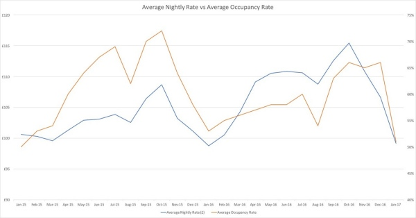 nightly and occupancy rate graph