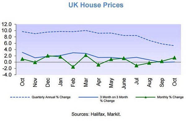uk-house-prices-halifax
